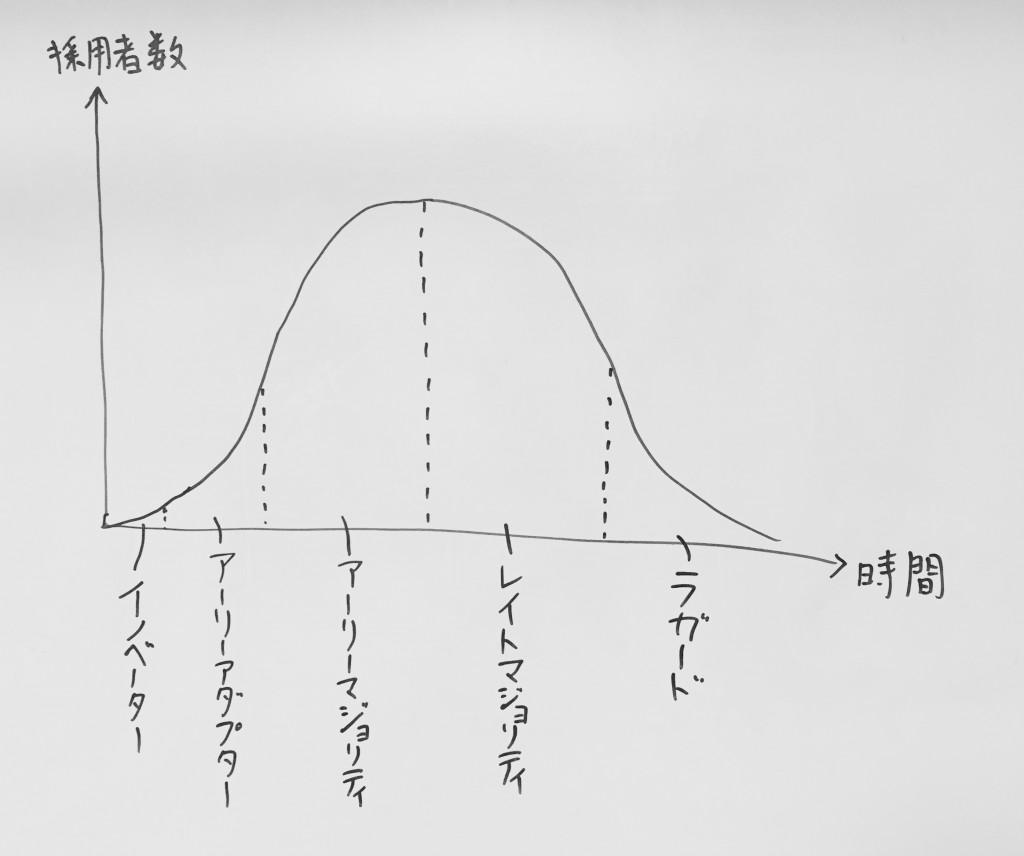 イノベーター理論